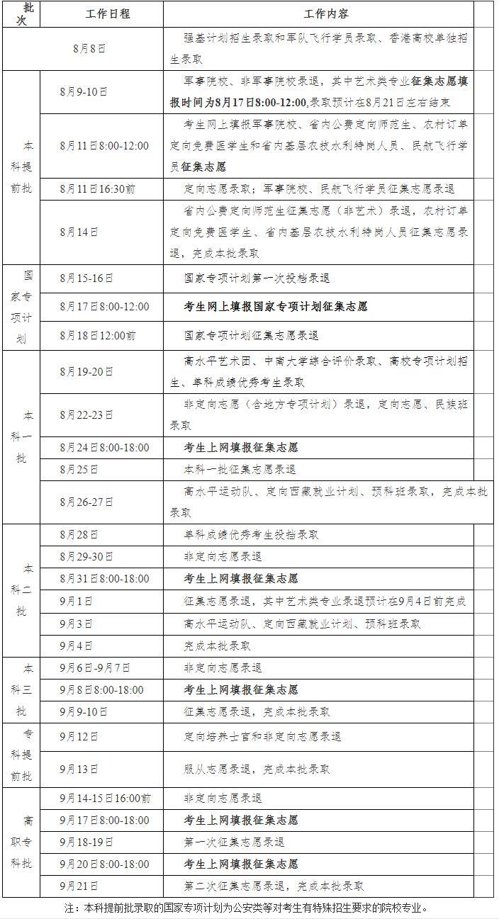 2020年湖南省普通高校招生录取时间表
