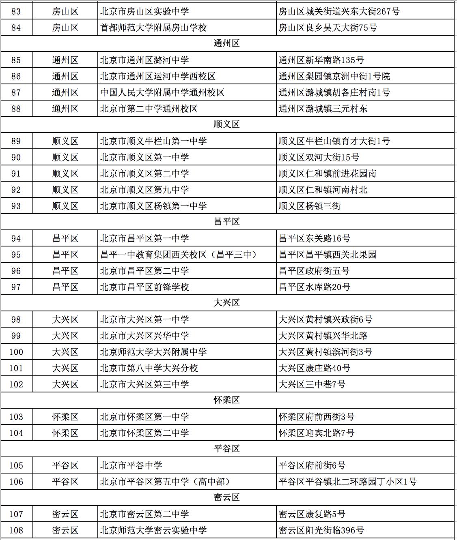 北京2020各区高考考点4