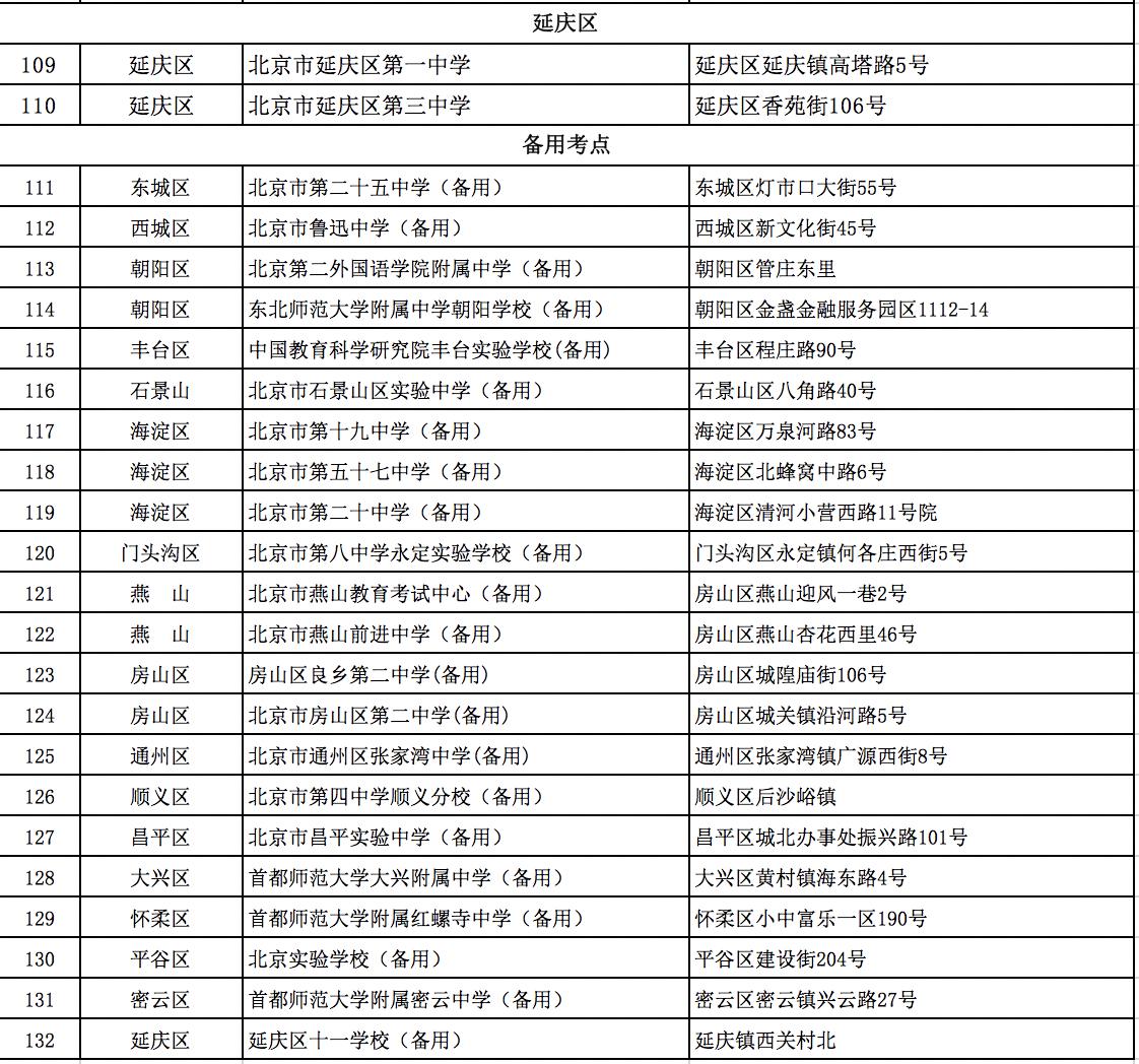 北京2020各区高考考点5