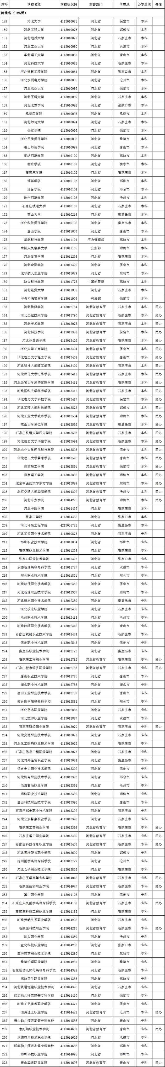 2020年河北省高校名单(125所)
