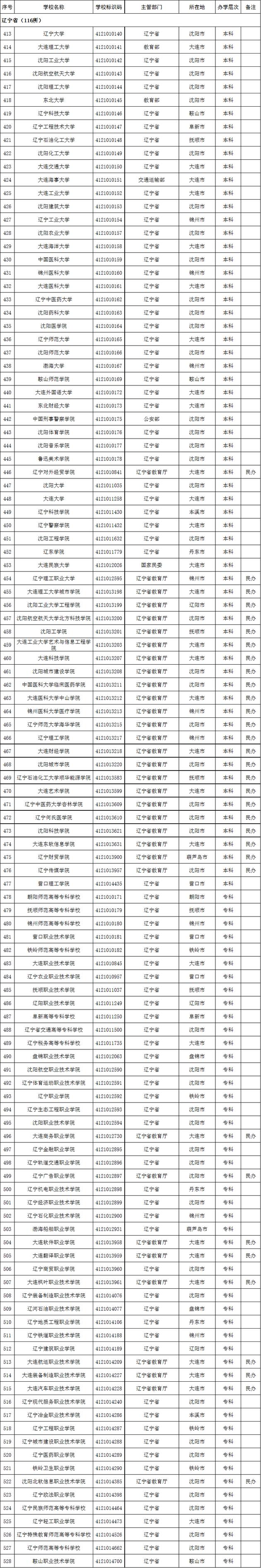 2020年辽宁省高校名单(116所)