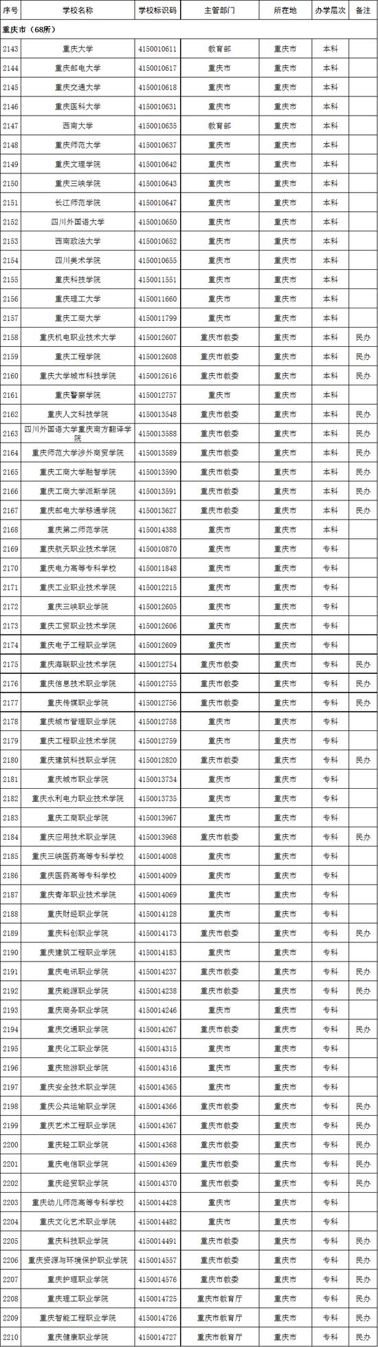 2020年重庆市高校名单(68所)