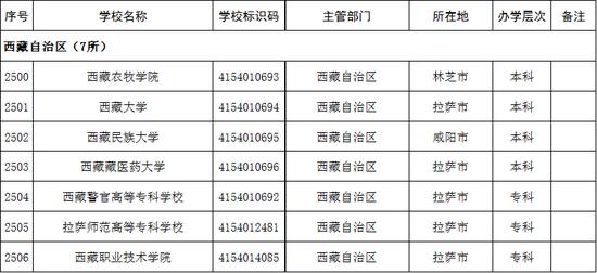 2020年西藏自治区高校名单(7所)