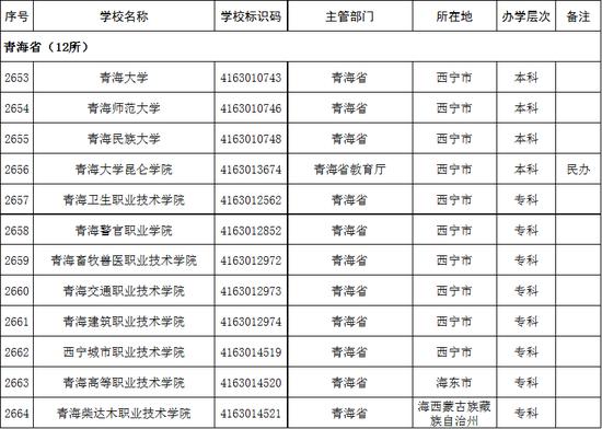 2020年青海省高校名单(12所)