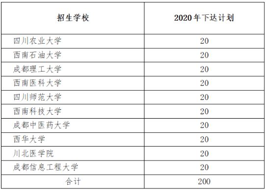 2020年四川高校专项计划实施区域