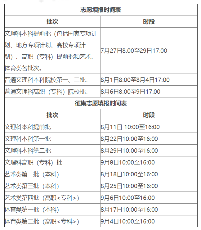 2020年安徽高考志愿填报时间公布