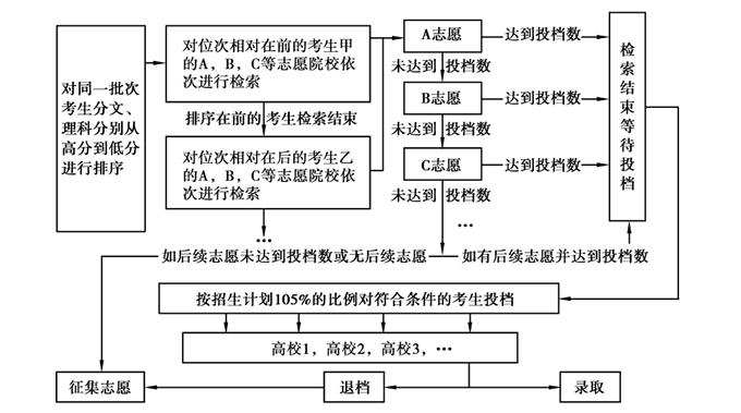 2020年重庆普通高校招生网上咨询活动精华问题一览