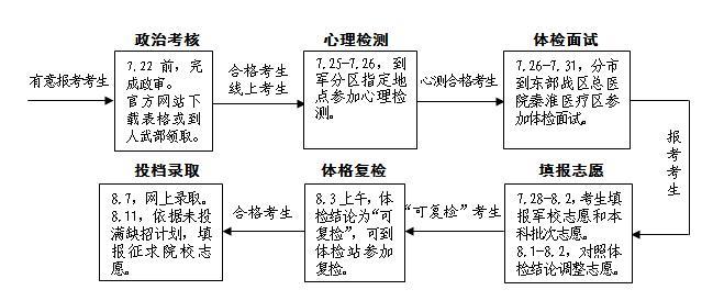 2020年江苏军队院校招生报考指南