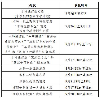 2020年湖南省普通高校招生网上填报志愿时间安排表