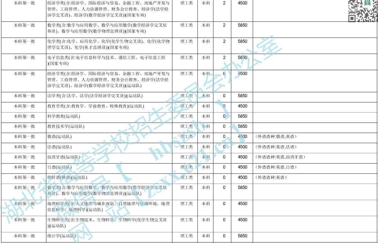 华中师范大学2020年在湖北招生计划4