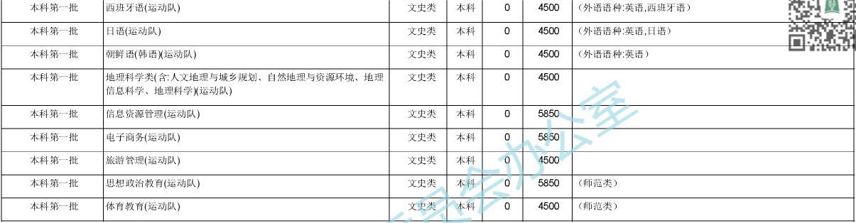 华中师范大学2020年在湖北招生计划7