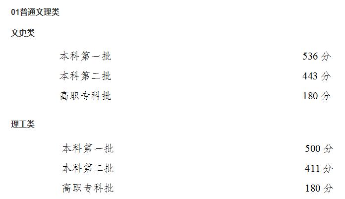 2020年重庆全国普通高校各类招生录取最低控制分数线出炉!