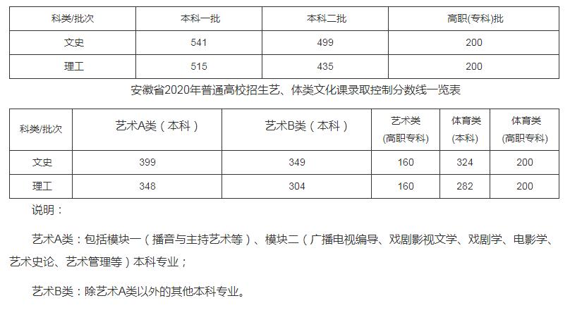 安徽2020年关于公布普通高校招生录取控制分数线的公告