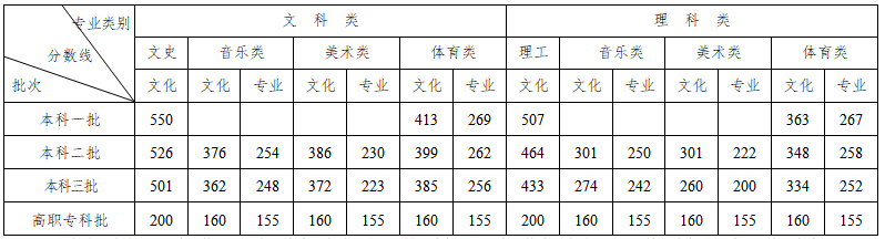 湖南2020年关于我省普通高校招生录取划线有关情况的通报
