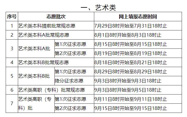 2020年福建普通高等学校招生考生网上填报志愿时间安排表