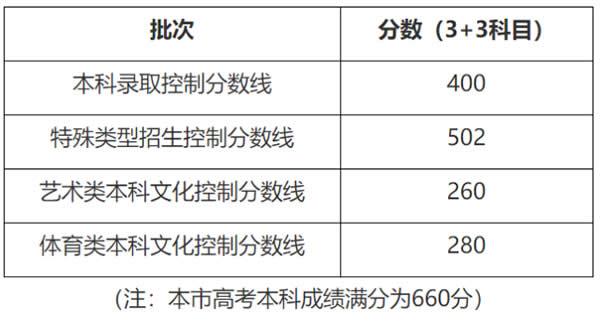 2020年上海高考招生本科各批次录取控制分数线