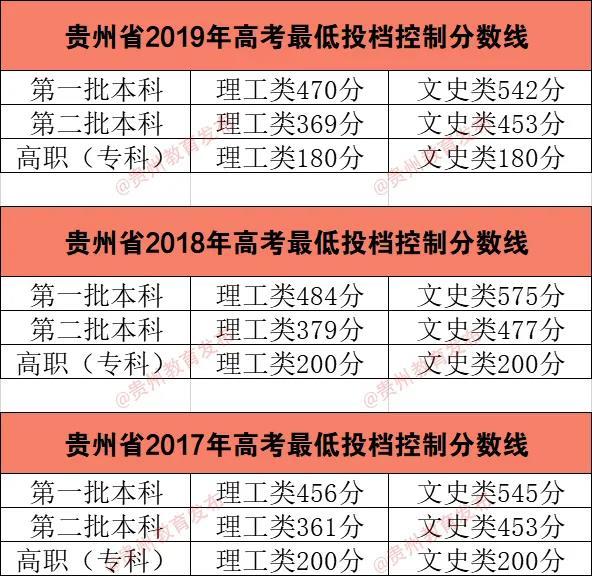 贵州2020年划定高考最低投档控制分数线
