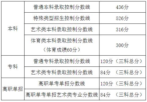 2020年北京普通高等学校招生录取最低控制分数线