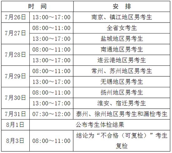 2020年军队院校在江苏招生面试和体格检查资格线