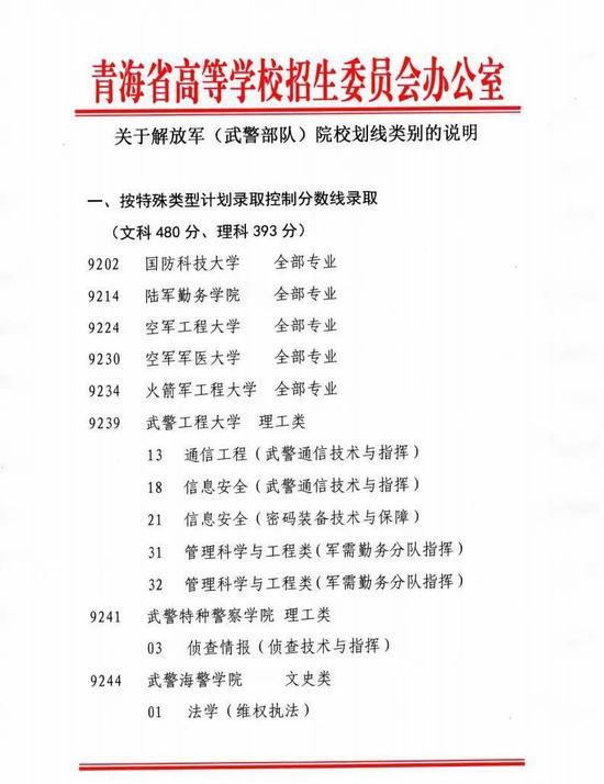 2020青海解放军(武警部队)院校划线类别