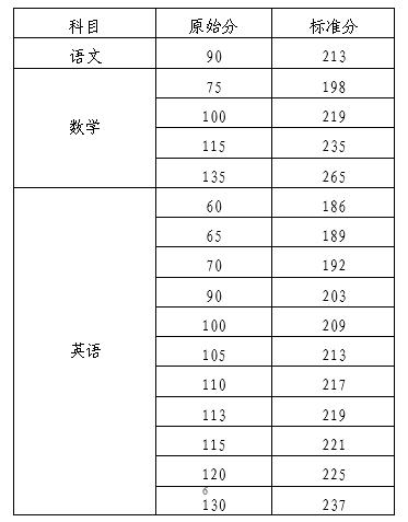 海南2020年关于本科提前普通类、本科艺术校考和须面试的 高职(专科)提前批志愿填报有关问题的公告