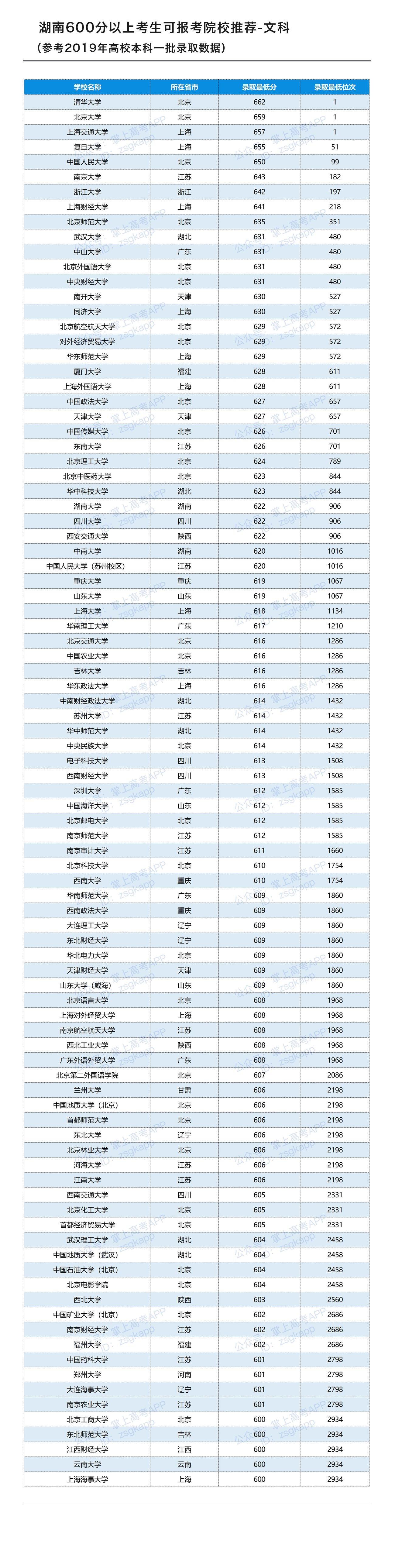 湖南文科600分以上考生可报考院校推荐