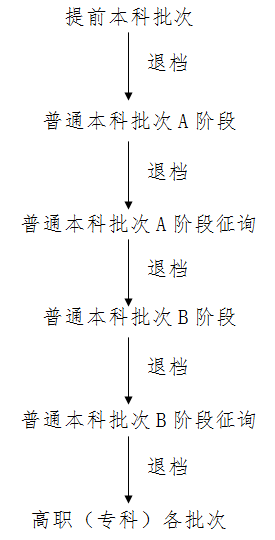 天津2020关于退档问题,你清楚了么?