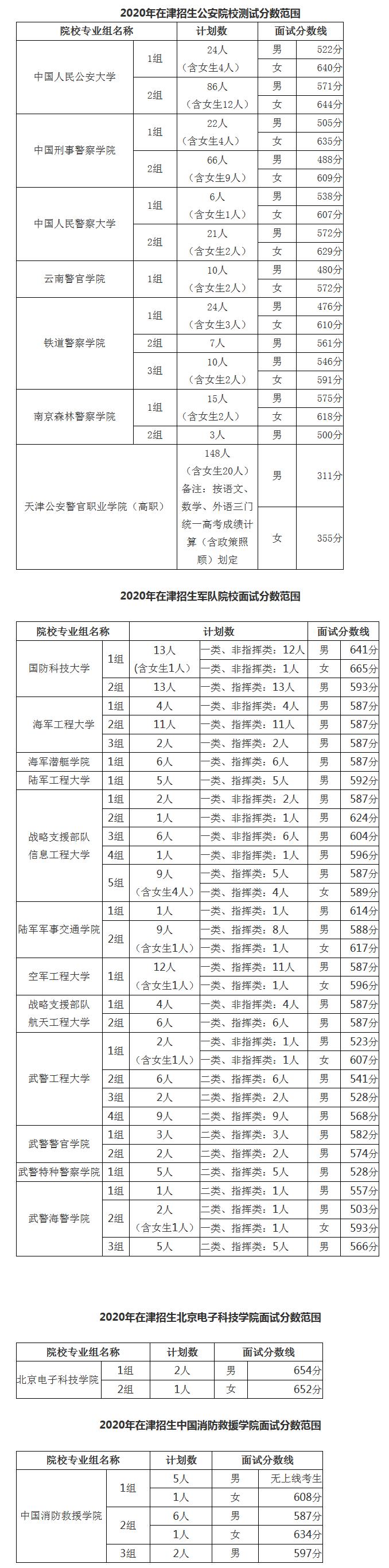 2020年天津在津招生军事、公安等招生院校面试分数范围确定