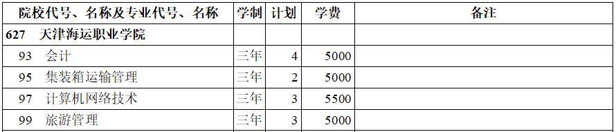 天津海运职业学院2020年专科三批(文史类)在西藏招生计划