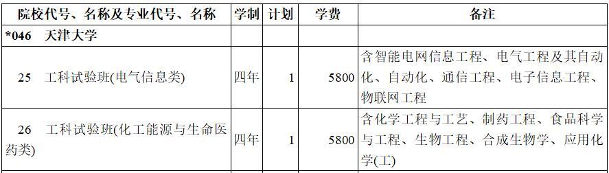 天津大学2020年提前单独录取国家专项(理工类)在西藏招生计划