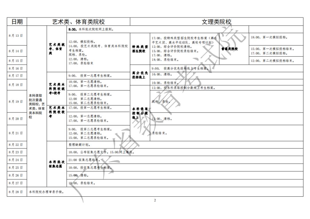 2020年广东夏季普通高校招生录取工作日程表2