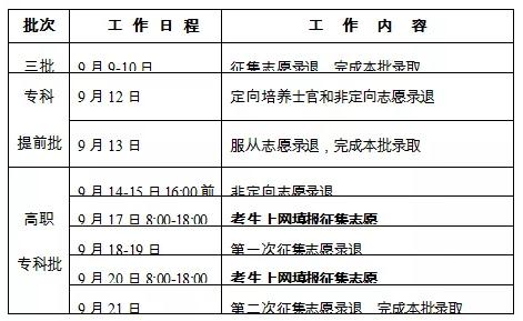 2020年湖南最全的录取相关事宜看这里