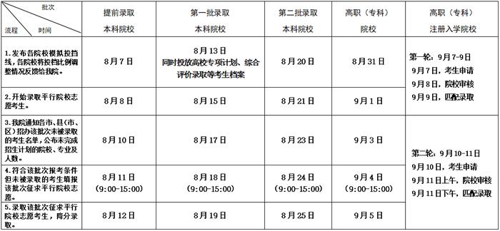 2020年江苏普通高校录取批次和时间安排