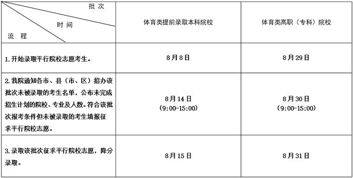 2020年江苏高考录取查询时间公布2