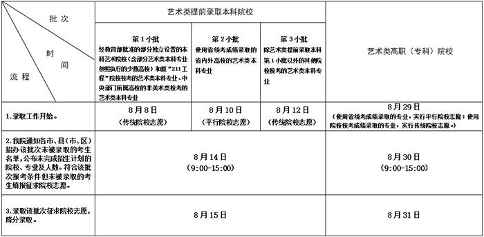 2020年江苏高考录取查询时间公布3