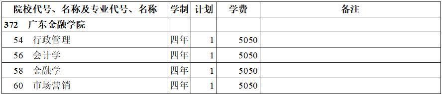 广东金融学院2020年本科二批(理工类)在西藏招生计划