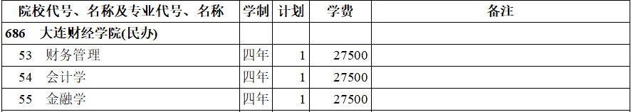 大连财经学院(民办)2020年本科二批(理工类)在西藏招生计划