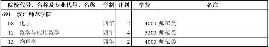 汉江师范学院2020年本科二批(理工类)在西藏招生计划