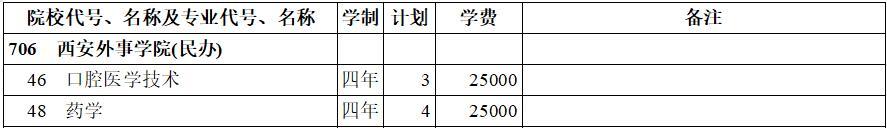 西安外事学院(民办)2020年本科二批(理工类)在西藏招生计划