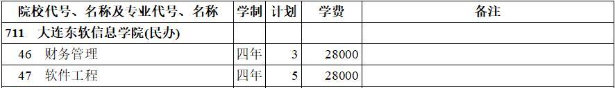 大连东软信息学院(民办)2020年本科二批(理工类)在西藏招生计划