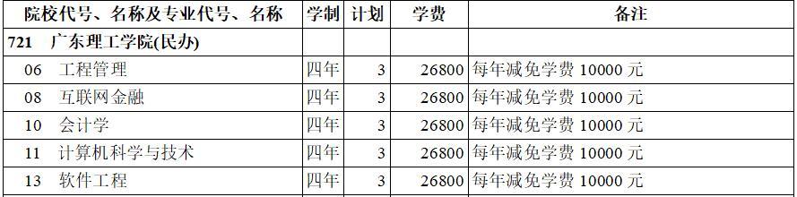 广东理工学院(民办)2020年本科二批(理工类)在西藏招生计划