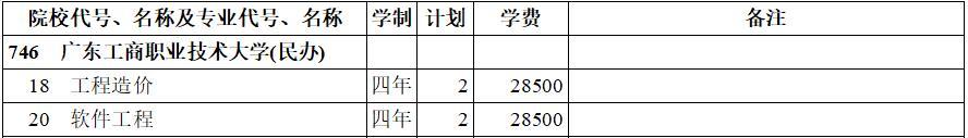 广东工商职业技术大学(民办)2020年本科二批(理工类)在西藏招生计划