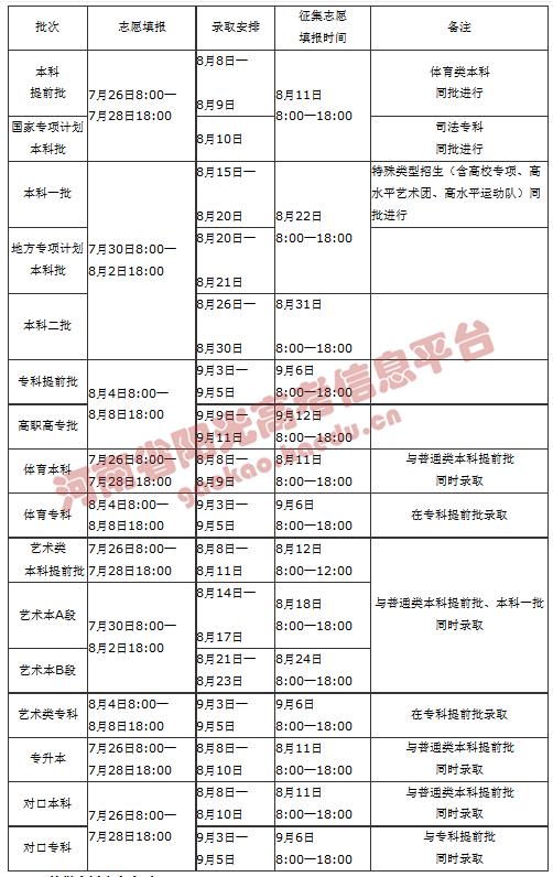 河南2020年高招志愿填报及录取规定发布,26日开始填报志愿