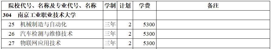 南京工业职业技术大学2020年专科三批(理工类)在西藏招生计划