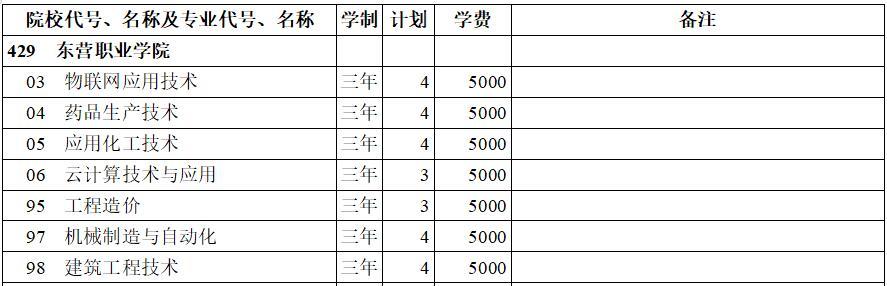 东营职业学院2020年专科三批(理工类)在西藏招生计划