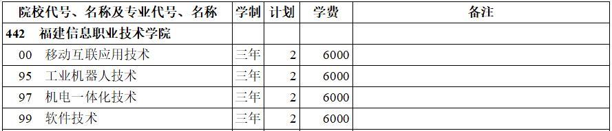 福建信息职业技术学院2020年专科三批(理工类)在西藏招生计划