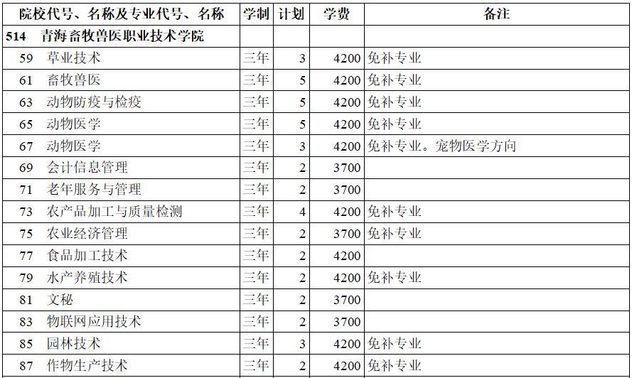 青海畜牧兽医职业技术学院2020年专科三批(理工类)在西藏招生计划