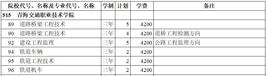青海交通职业技术学院2020年专科三批(理工类)在西藏招生计划