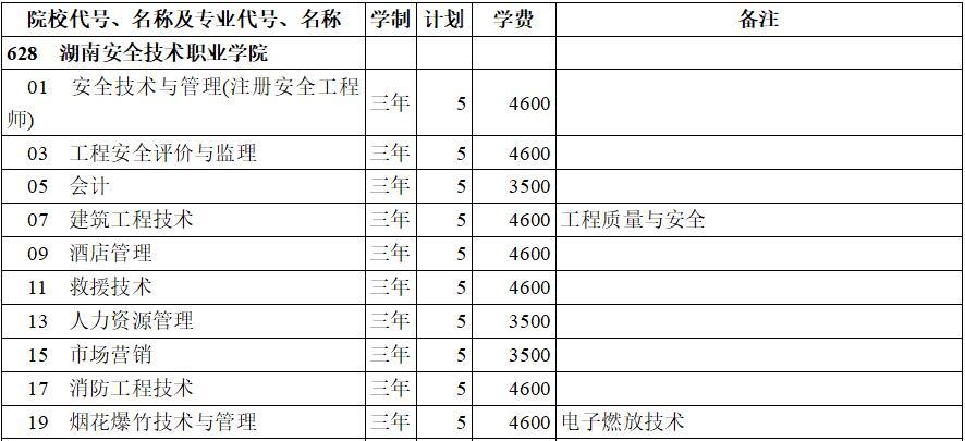 湖南安全技术职业学院2020年专科三批(理工类)在西藏招生计划