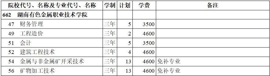 湖南有色金属职业技术学院2020年专科三批(理工类)在西藏招生计划